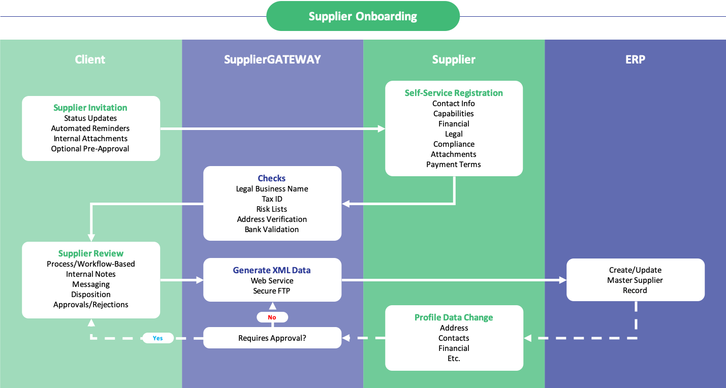 Supplier Data Integrations Software